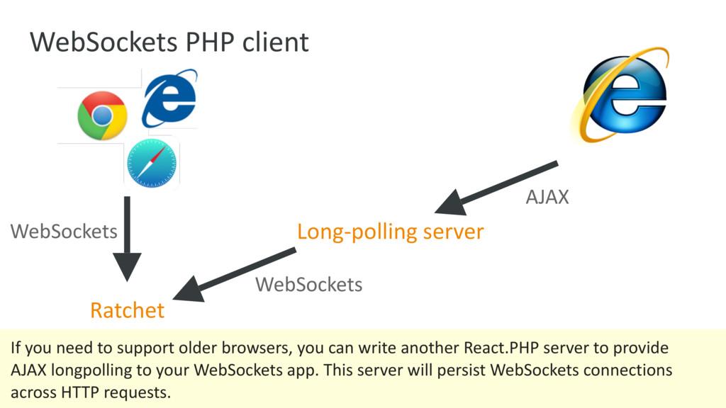 WebSockets PHP client Ratchet WebSockets AJAX L...