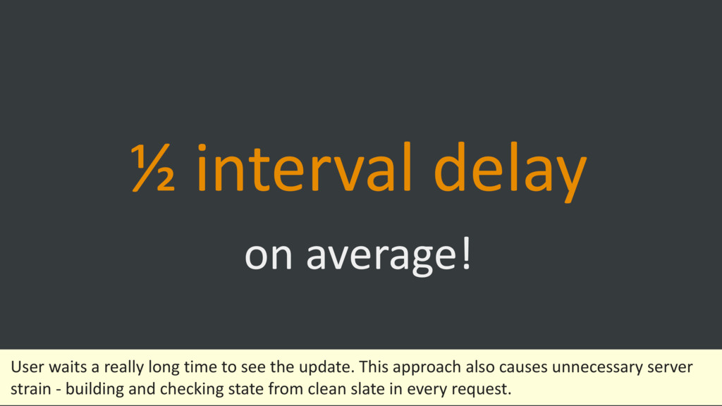 ½ interval delay on average! User waits a real...
