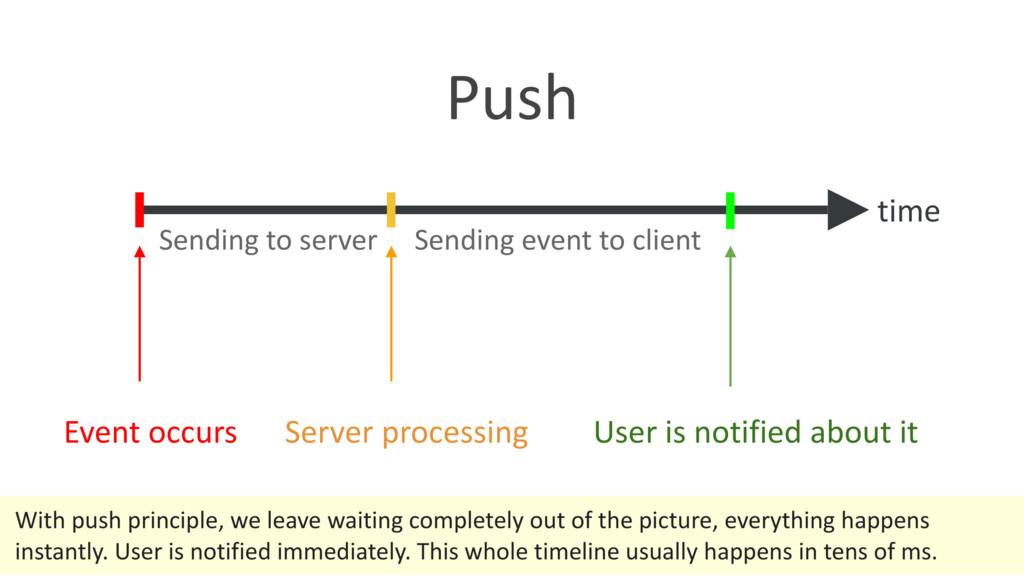 Event occurs Sending to server Server processin...
