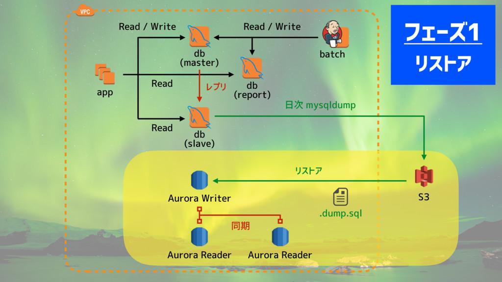 app db (master) Read / Write batch 日次 mysqldump...