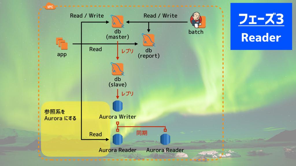 app db (master) Read / Write batch db (report) ...