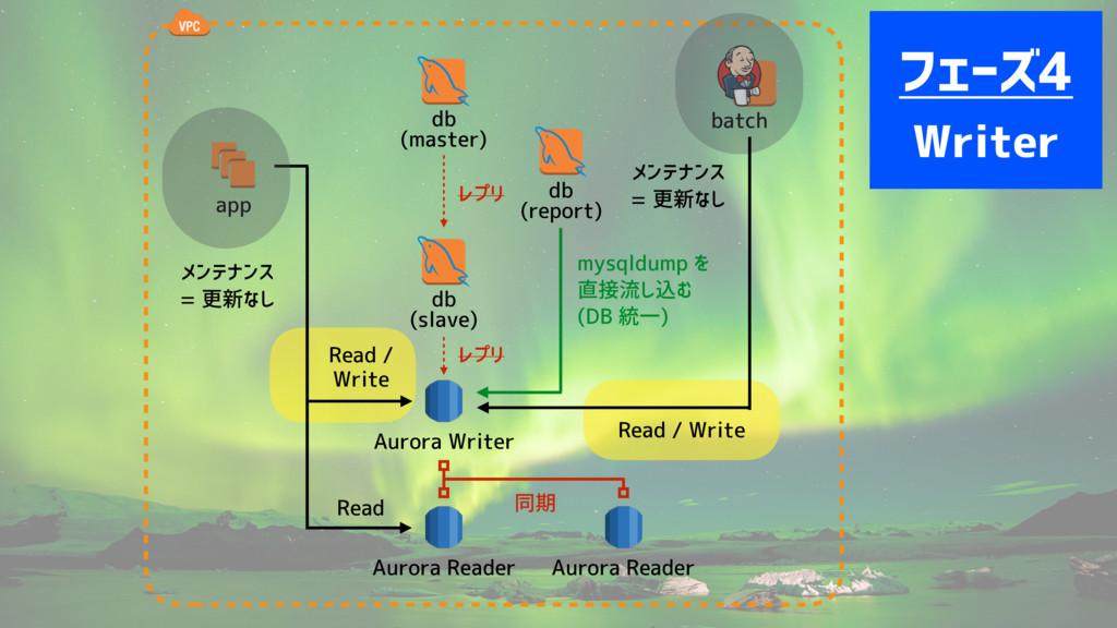app db (master) batch db (report) db (slave) Au...