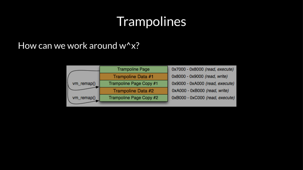 Trampolines How can we work around w^x?