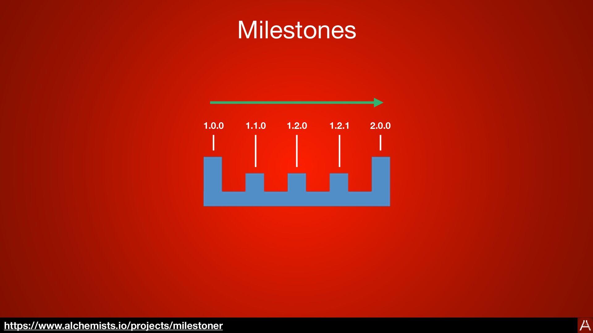 Usage milestoner --publish 0.6.3 $> Semantic Ve...