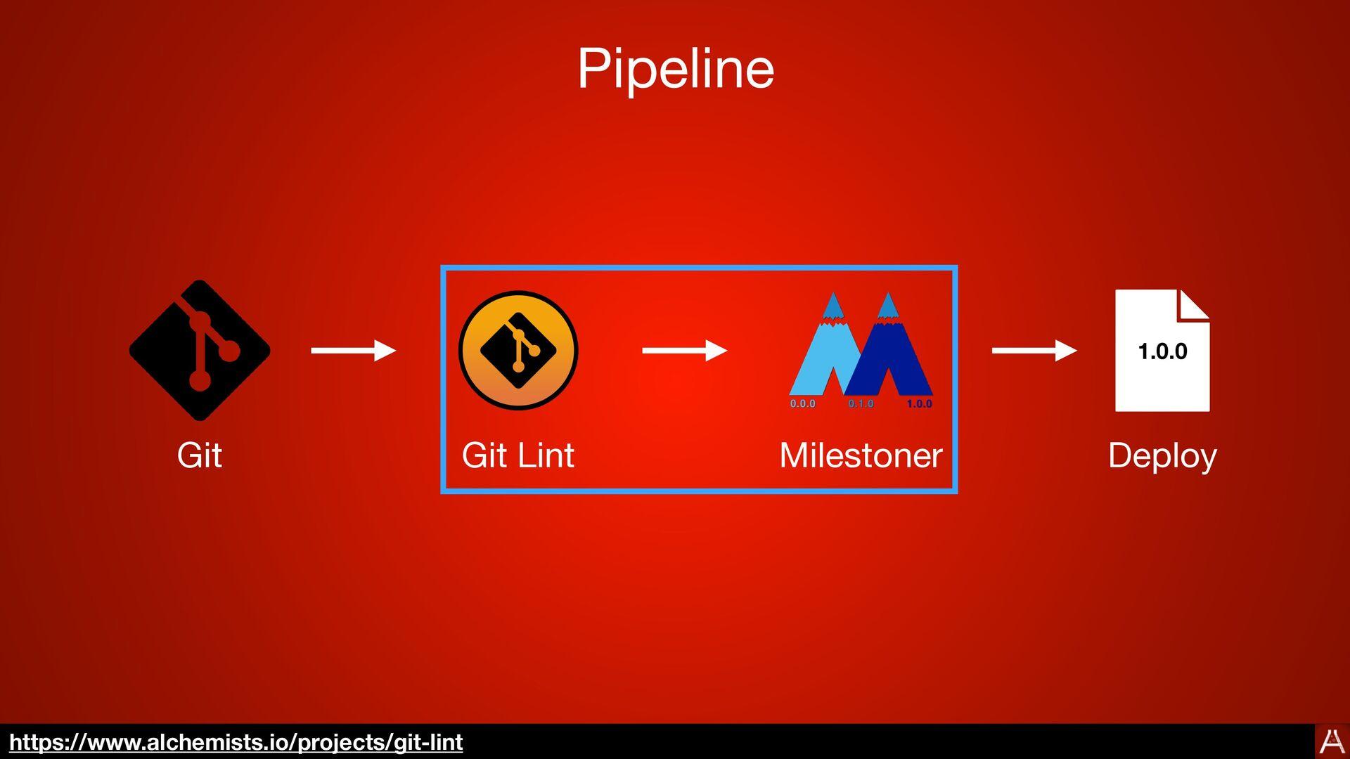 Usage git tag --verify 0.6.3 $> https://www.alc...