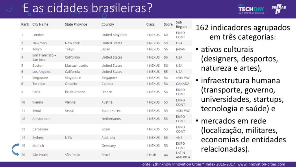 E as cidades brasileiras? 162 indicadores agrup...