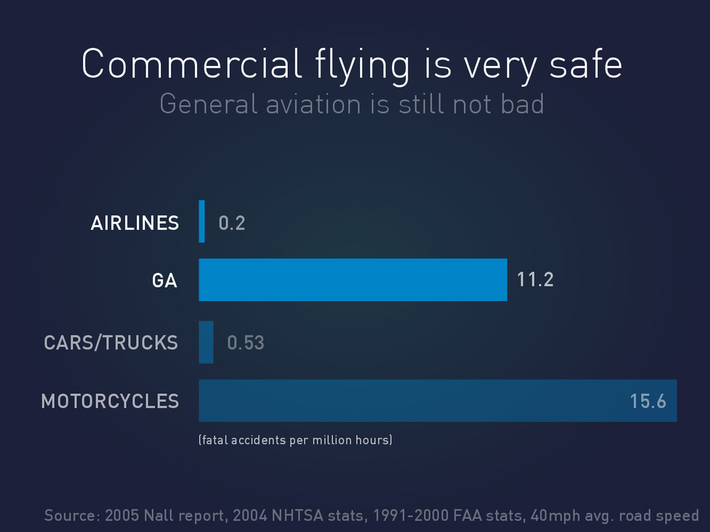 Commercial flying is very safe AIRLINES GA 0.2 1...