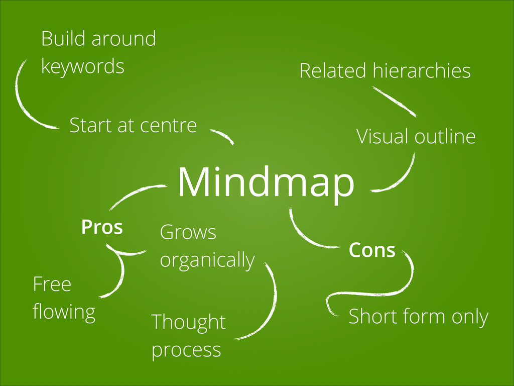 Mindmap Visual outline Related hierarchies Star...