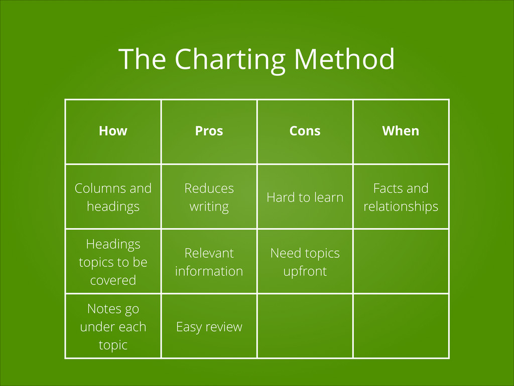 Columns and headings Reduces writing Hard to le...