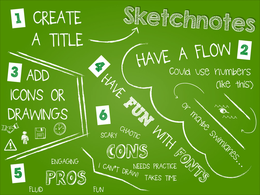 Sketchnotes 1 CREATE A TITLE 2 HAVE A FLOW Coul...