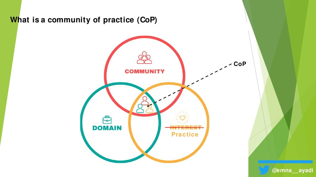 @emna__ayadi What is a community of practice (C...