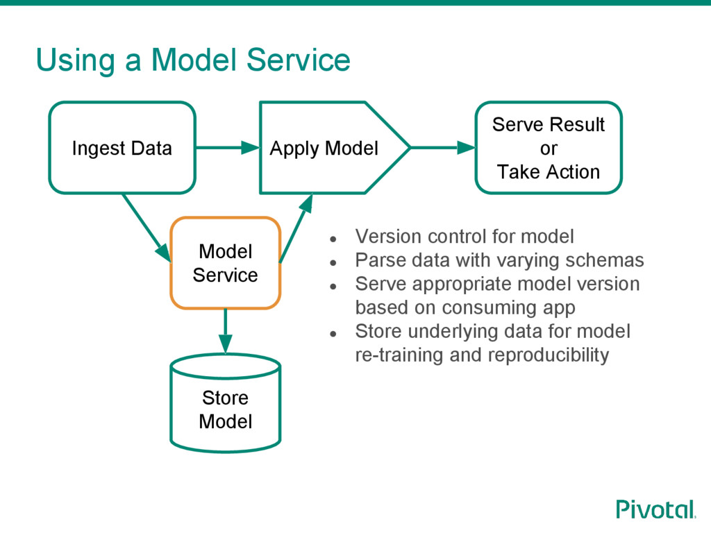 Using a Model Service ● Version control for mod...