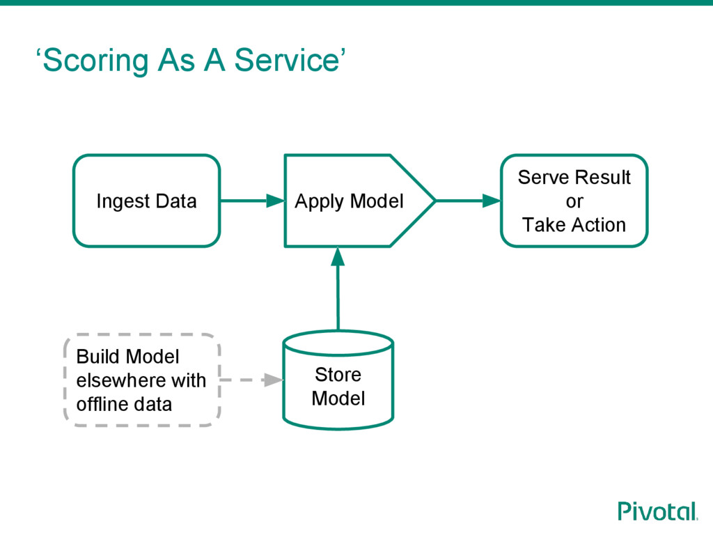 'Scoring As A Service' Ingest Data Build Model ...