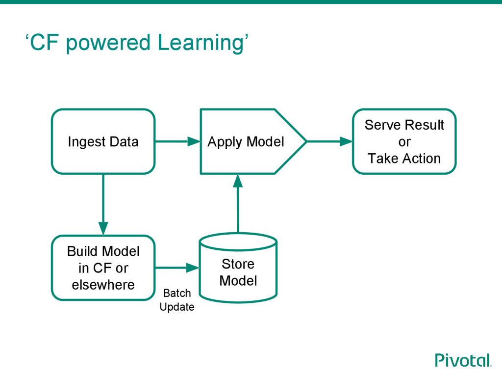 'CF powered Learning' Ingest Data Build Model i...
