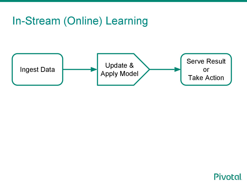 In-Stream (Online) Learning Ingest Data Serve R...