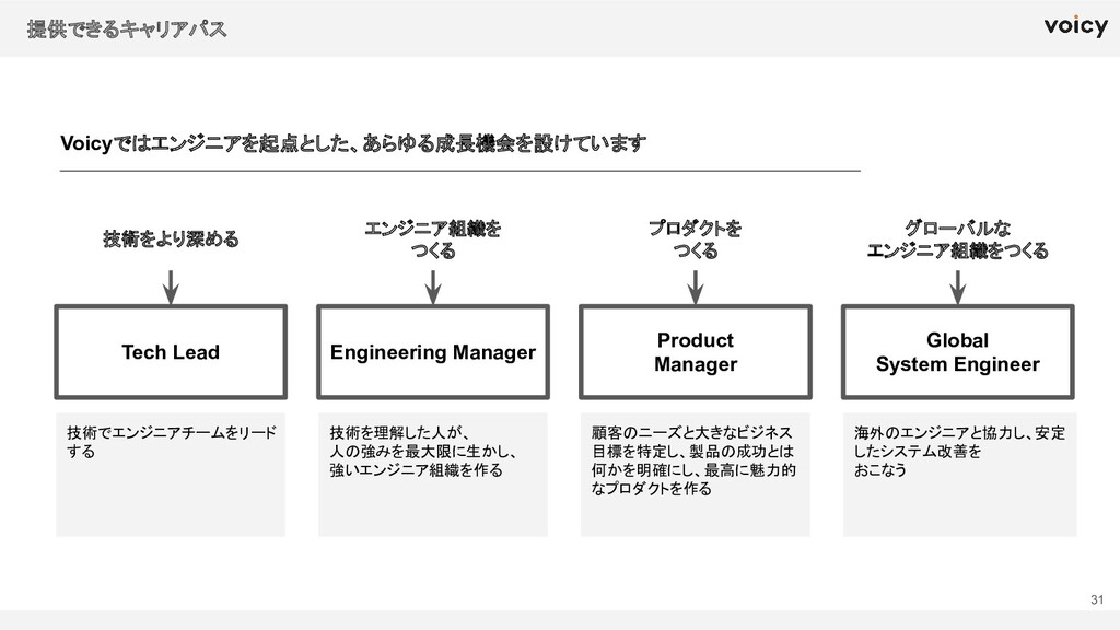 Tech Lead Engineering Manager Product Manager 技...