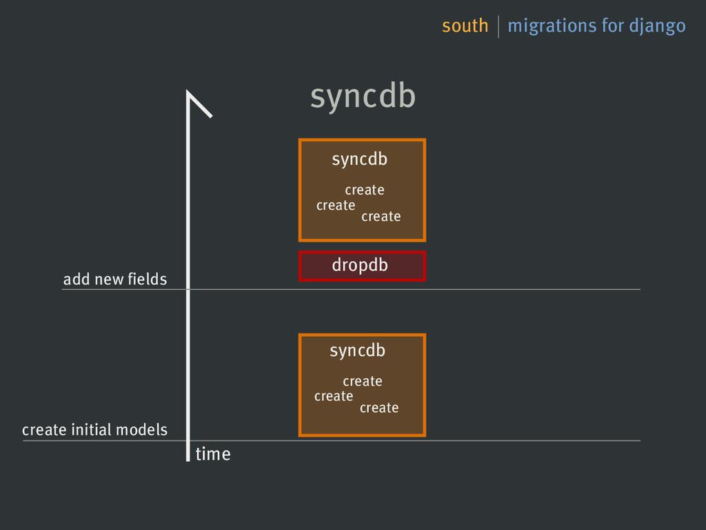 south migrations for django syncdb dropdb syncd...