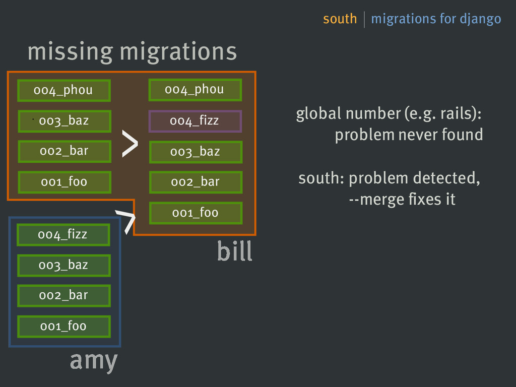 south migrations for django missing migrations ...