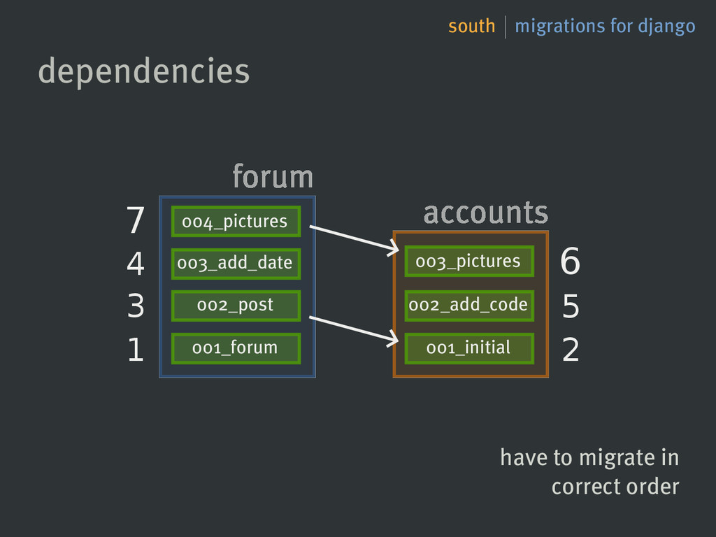 south migrations for django dependencies 001_fo...