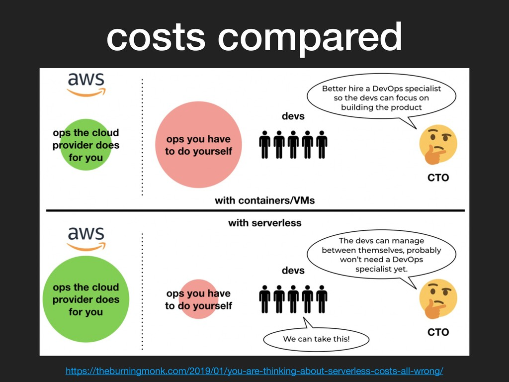 costs compared https://theburningmonk.com/2019/...