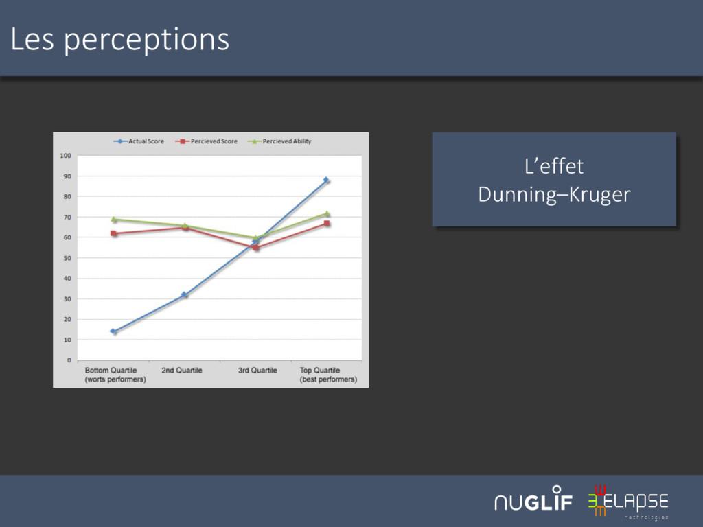 Les perceptions L'effet Dunning–Kruger