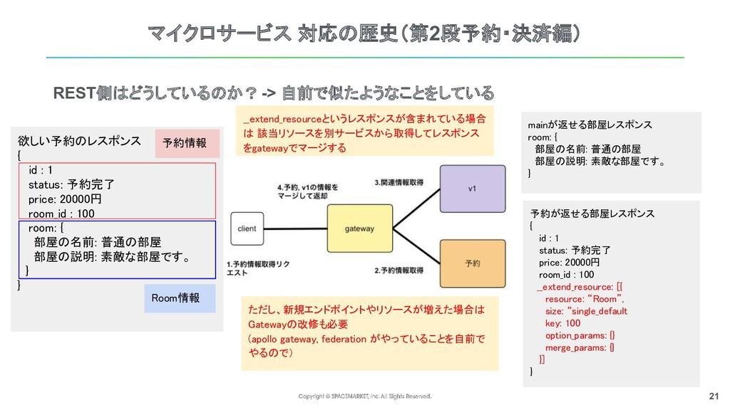 21 マイクロサービス 対応の歴史(第2段予約・決済編) REST側はどうしているのか? ->...