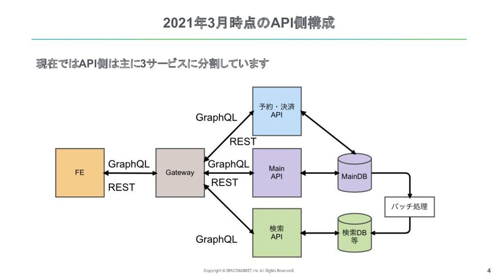 4 2021年3月時点のAPI側構成 現在ではAPI側は主に3サービスに分割しています