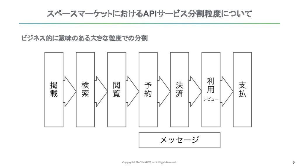 6 スペースマーケットにおけるAPIサービス分割粒度について ビジネス的に意味のある大きな粒度...