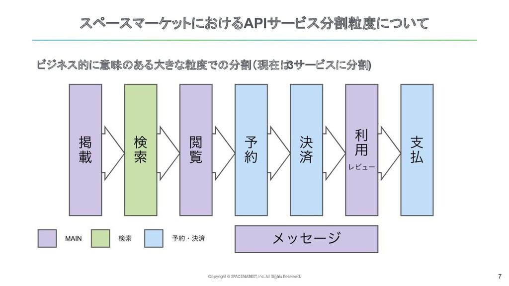 7 スペースマーケットにおけるAPIサービス分割粒度について ビジネス的に意味のある大きな粒度...