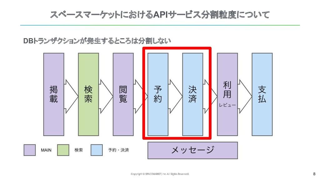 8 スペースマーケットにおけるAPIサービス分割粒度について DBトランザクションが発生すると...