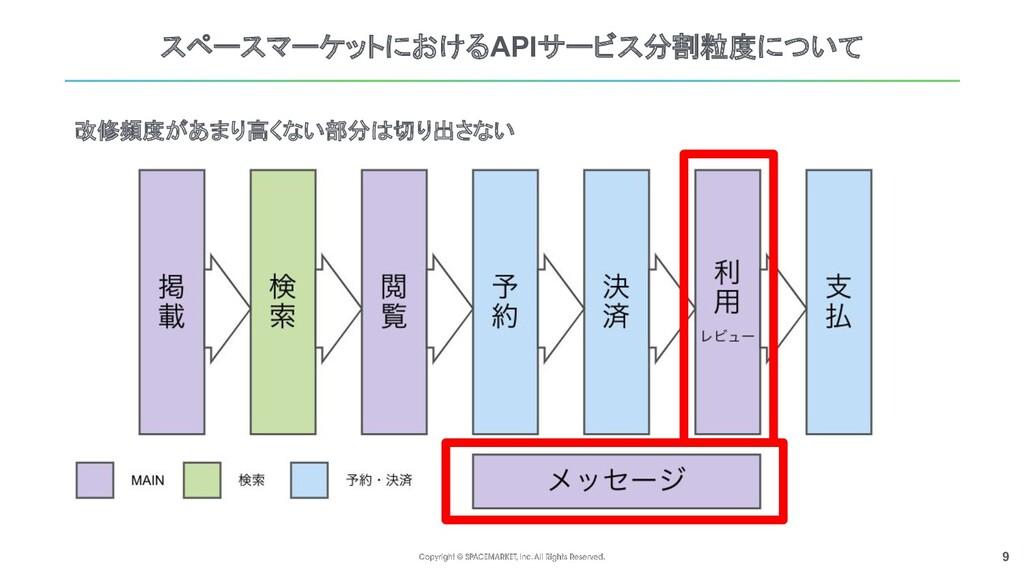 9 スペースマーケットにおけるAPIサービス分割粒度について 改修頻度があまり高くない部分は切...