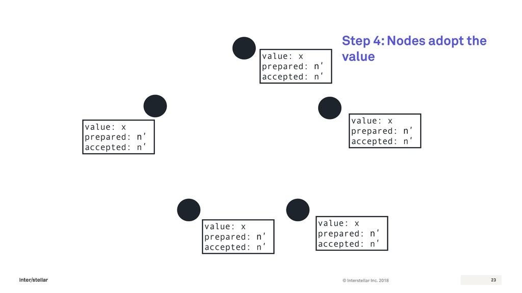 © Interstellar Inc. 2018 23 Step 4: Nodes adopt...