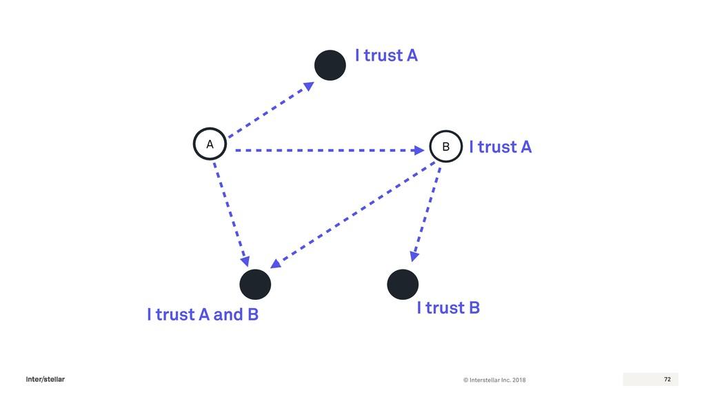 © Interstellar Inc. 2018 72 A B I trust A I tru...