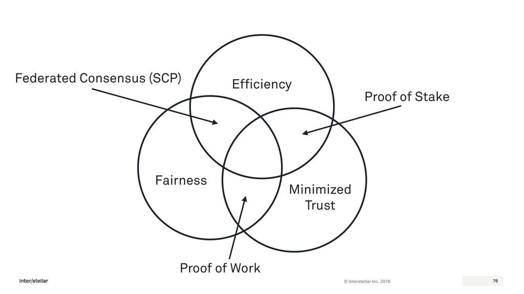 © Interstellar Inc. 2018 76 Efficiency Fairness...
