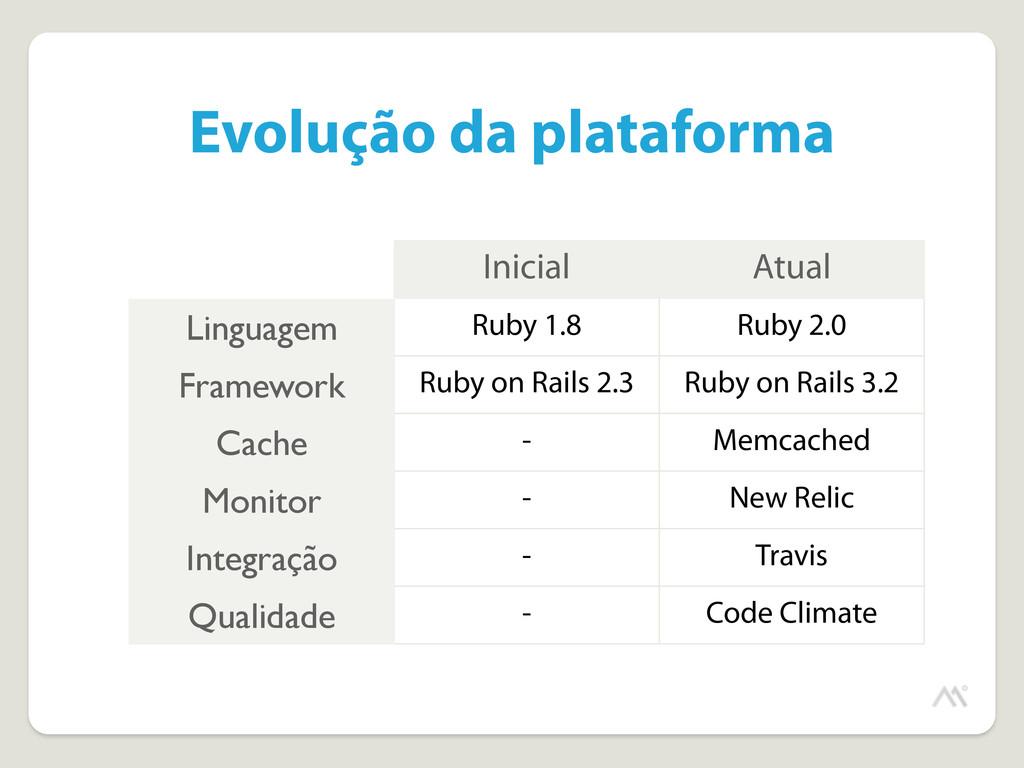 Evolução da plataforma Inicial Atual Linguagem ...