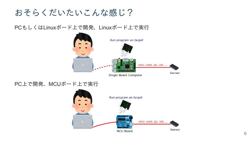おそらくだいたいこんな感じ? PCもしくはLinuxボード上で開発、Linuxボード上で実行 ...