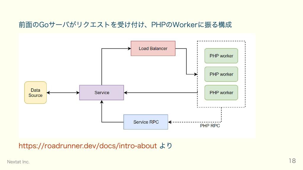 前面のGoサーバがリクエストを受け付け、PHPのWorkerに振る構成    https://...