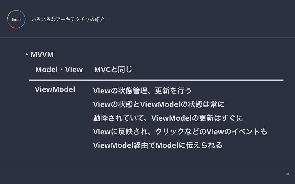 40 ͍Ζ͍ΖͳΞʔΩςΫνϟͷհ 6min ɾMVVM ModelɾView ViewMo...