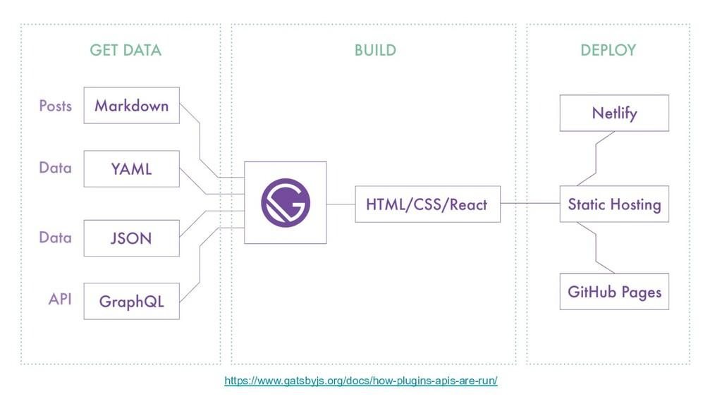 https://www.gatsbyjs.org/docs/how-plugins-apis-...
