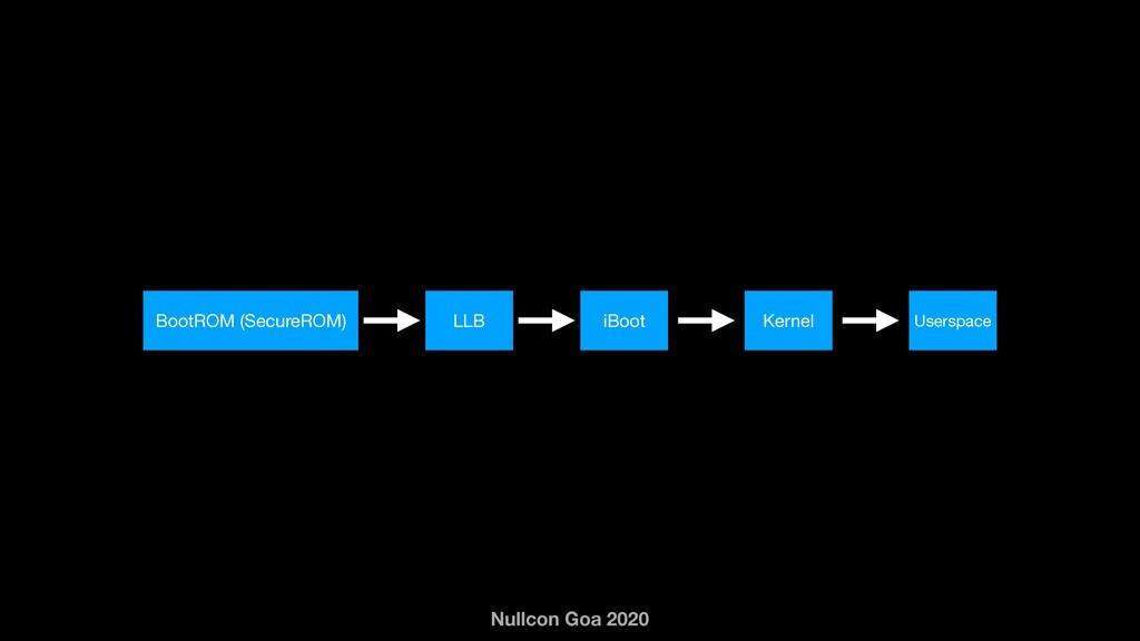 Nullcon Goa 2020 BootROM (SecureROM) LLB iBoot ...