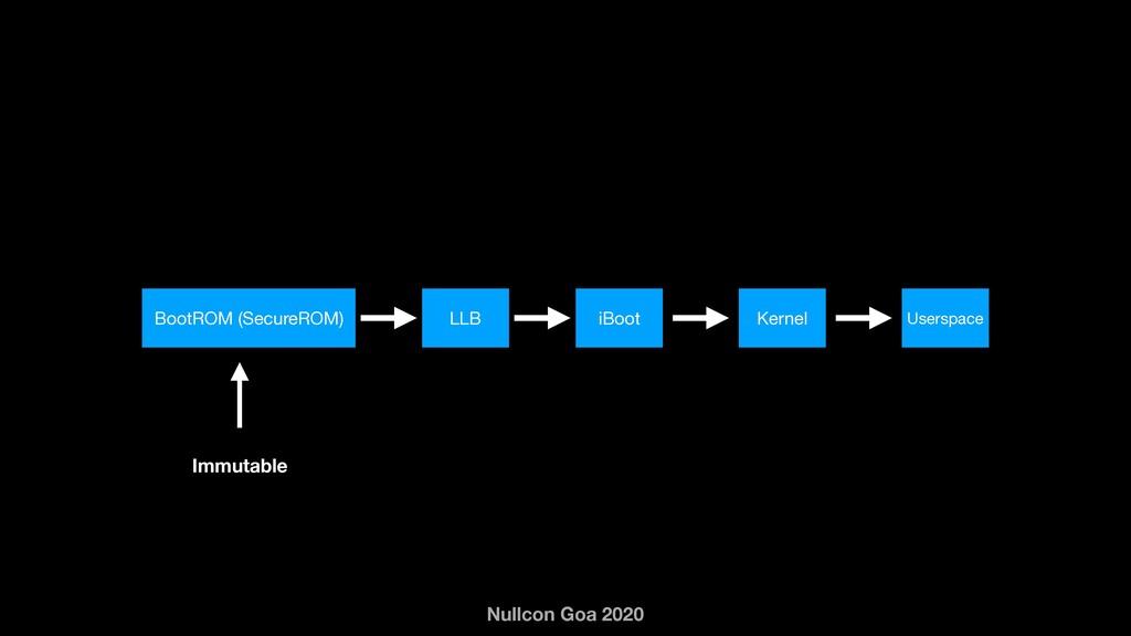 Nullcon Goa 2020 Immutable BootROM (SecureROM) ...