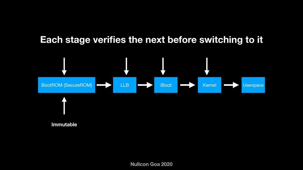 Nullcon Goa 2020 Immutable Each stage verifies t...