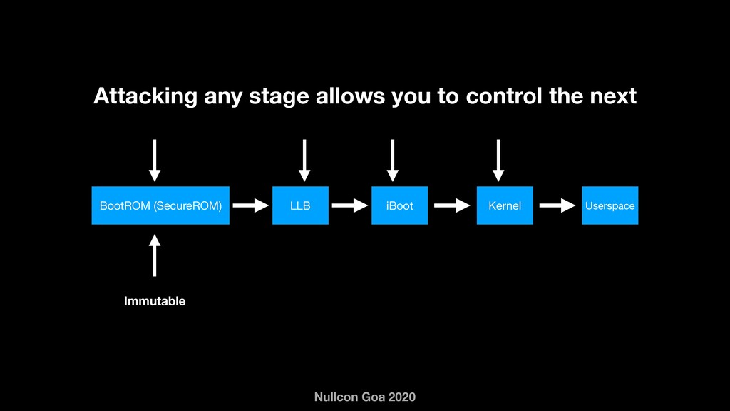Nullcon Goa 2020 Immutable Attacking any stage ...