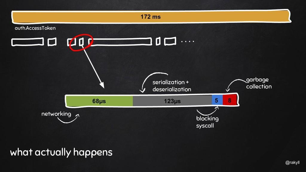 @rakyll 5 68µs 8 123µs networking serialization...