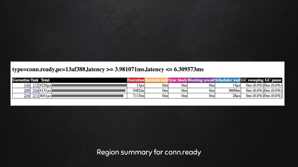 Region summary for conn.ready
