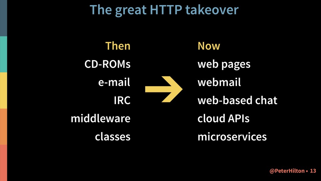 The great HTTP takeover Then CD-ROMs e-mail IRC...