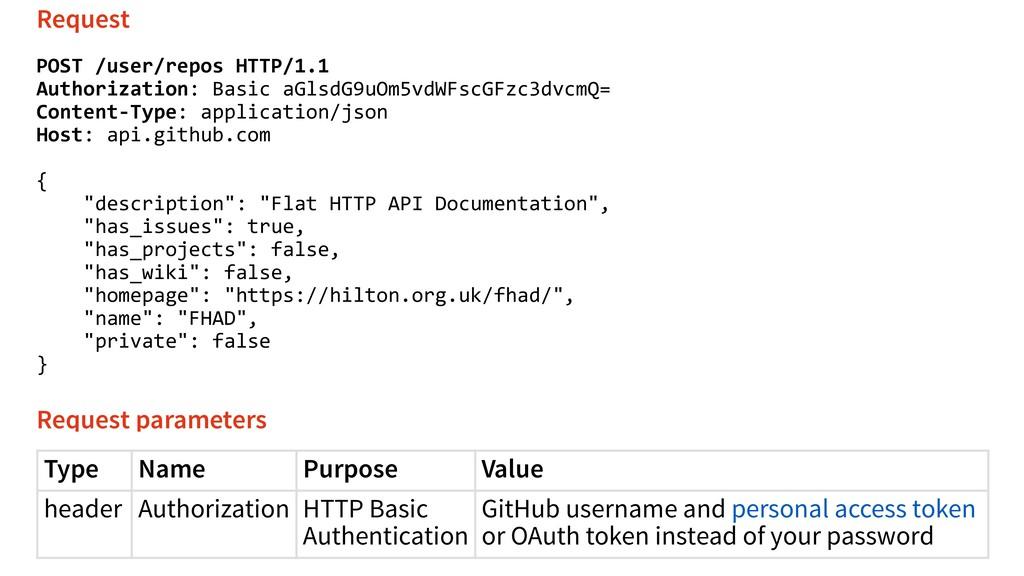 Type Name Purpose Value header Authorization HT...
