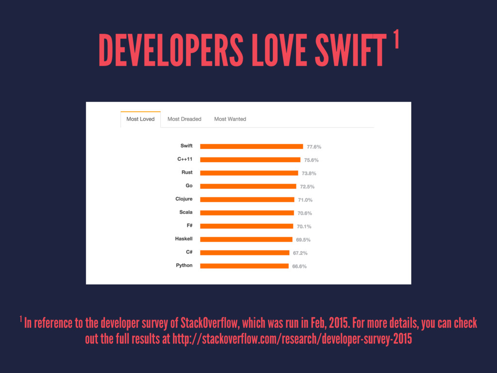 DEVELOPERS LOVE SWIFT 1 1 In reference to the d...