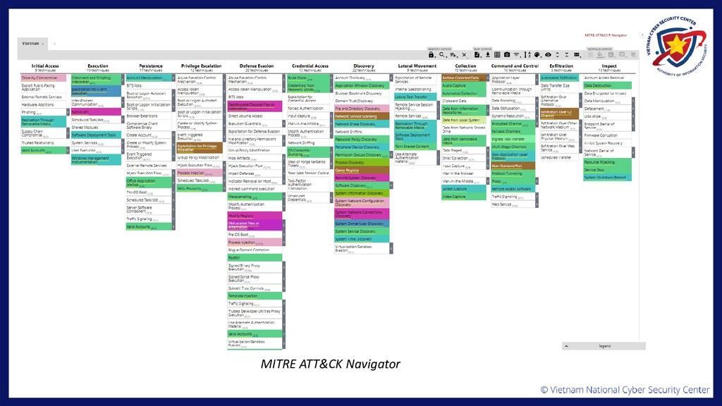 MITRE ATT&CK Navigator