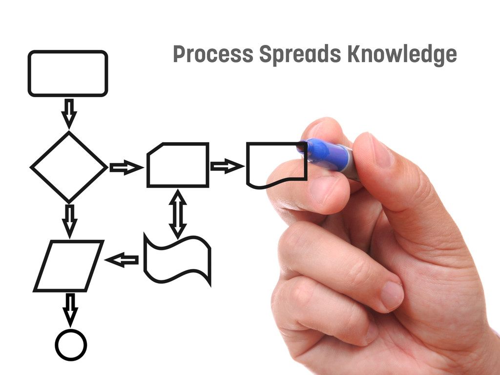 Process Spreads Knowledge